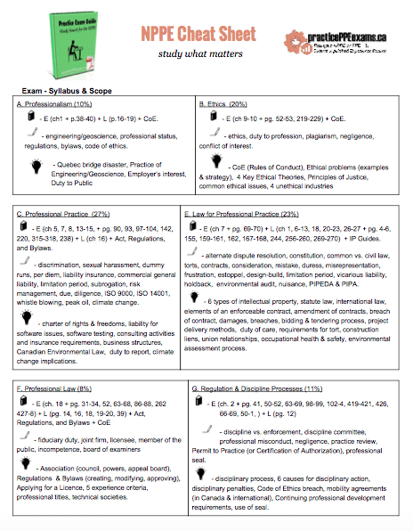 Our 2-page NPPE cheat sheet is included inside the course. Print it off and hang it by your favourite study spot.