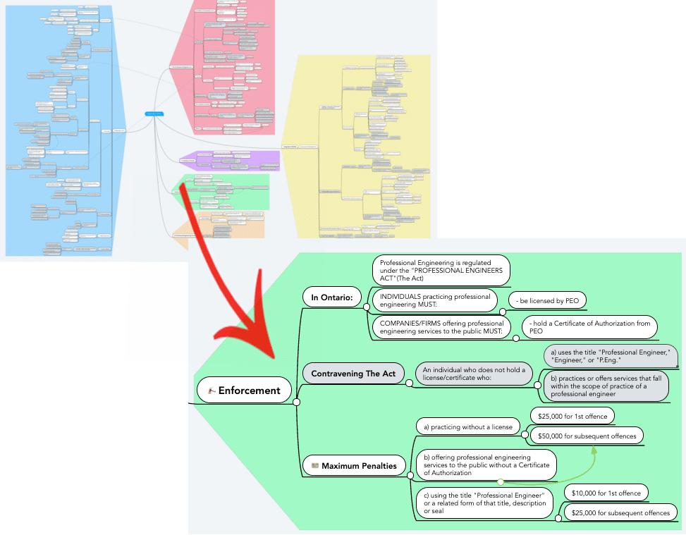 PEO NPPE mind map