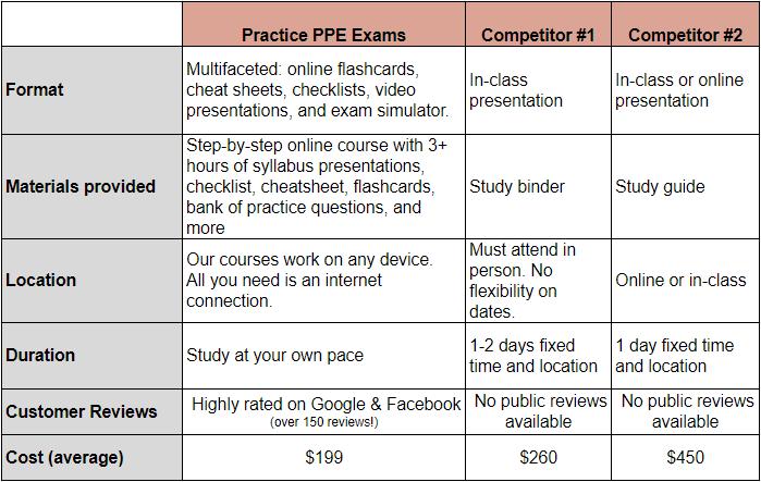 NPPE competitor comparison